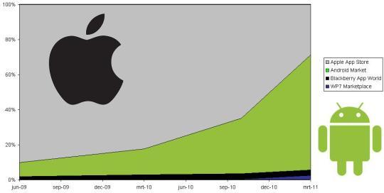 De relatieve omvang van de App Stores voor Smartphones