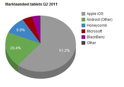 Tabletmarkt Q2 2011